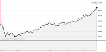 Graf 1 - I přes počáteční šok z pandemie ceny komodit v roce 2020 rostly, Zdroj: Bloomberg