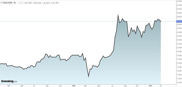 cenový vývoj stříbra, Zdroj: investing.com (2021)