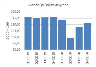Graf 2 – Růst průmyslové produkce je supportem pro cenu komodit, Zdroj: OECD (2021)