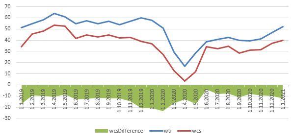 Graf 4 – Vývoj ceny WCS a WTI, jejich diferenciál, Zdroj: economicdashboard.alberta.ca (2021)