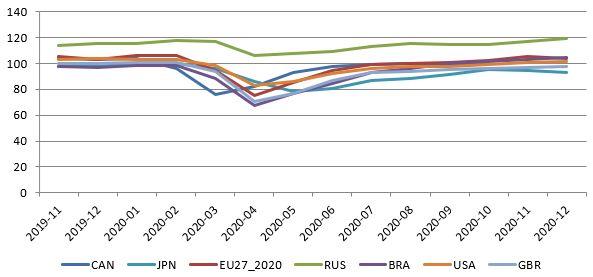 Průmyslová produkce ve vybraných státech, Zdroj: OECD (2020)